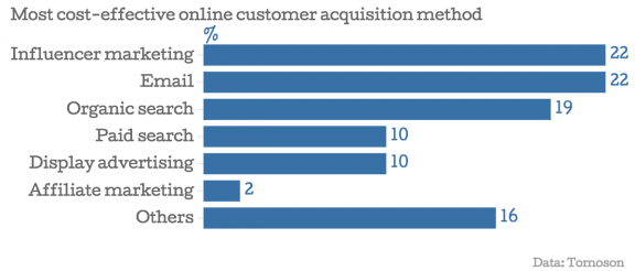 03_Most-cost-effective-online-customer-acquisition-method