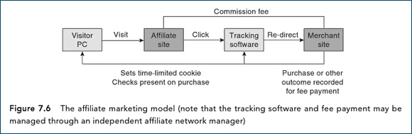 The affiliate marketing model