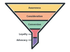Ecommerce Conversion Funnel